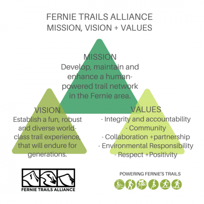 MISSION Develop, maintain and enhance a human-powered trail network in the Fernie area.(1)
